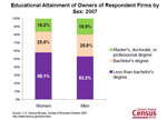 Slide 16: Educational Attainment of Owners of Respondent Firms by Sex: 2007