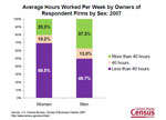 Slide 17: Average Hours Worked Per Week by Owners of Respondent Firms by Sex: 2007