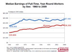 Slide 4: Median Earnings of Full-Time, Year-Round Workers by Sex:  1960 to 2009