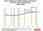 Ratio of Women's-to-Men's Median Earnings for Full-Time, Year-Round Workers: 1960 to 2009