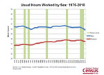 Slide 7: Usual Hours Worked by Sex: 1975-2010