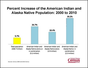 2010 Census Shows Nearly Half of American Indians and Alaska