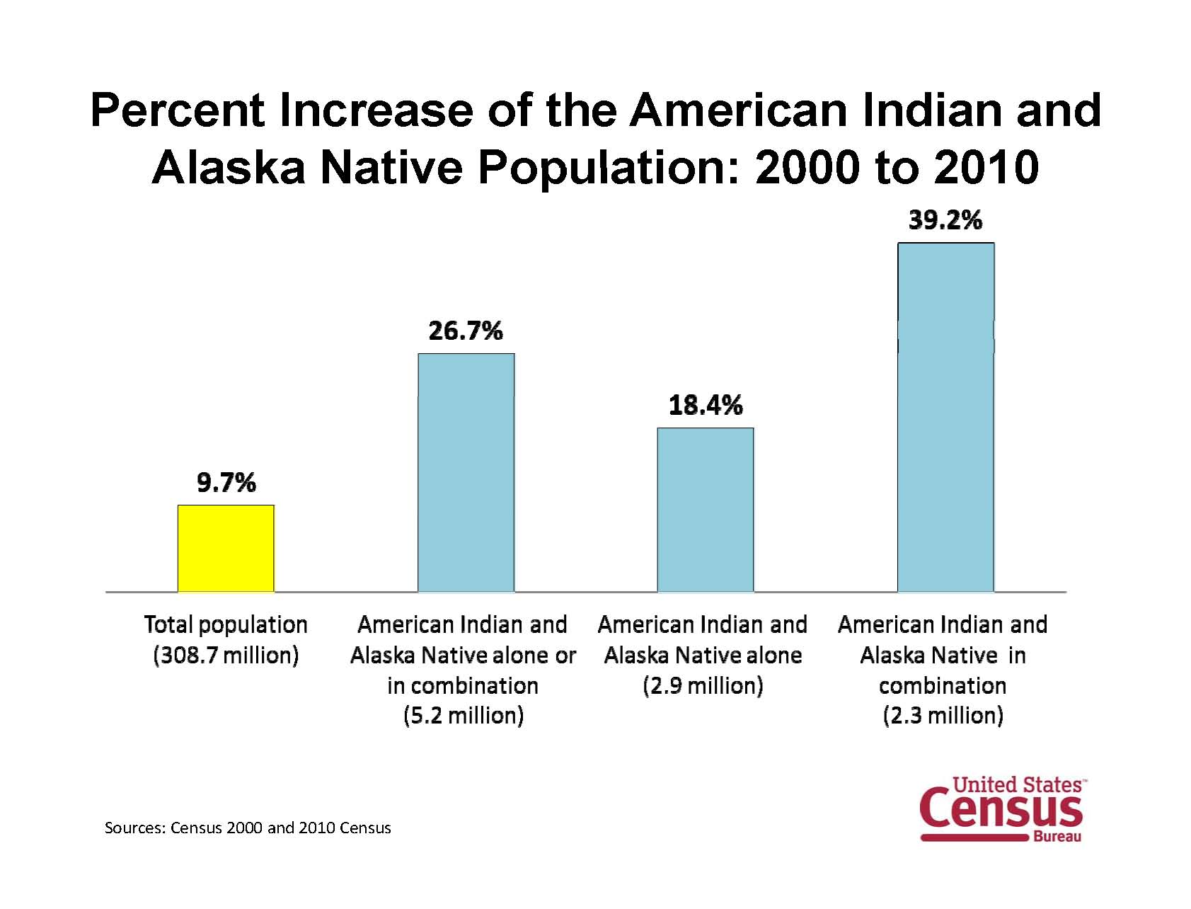 2010 Census Shows Nearly Half Of American Indians And Alaska Natives