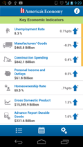 Screenshot of America's Economy App: Key Economic Indicators