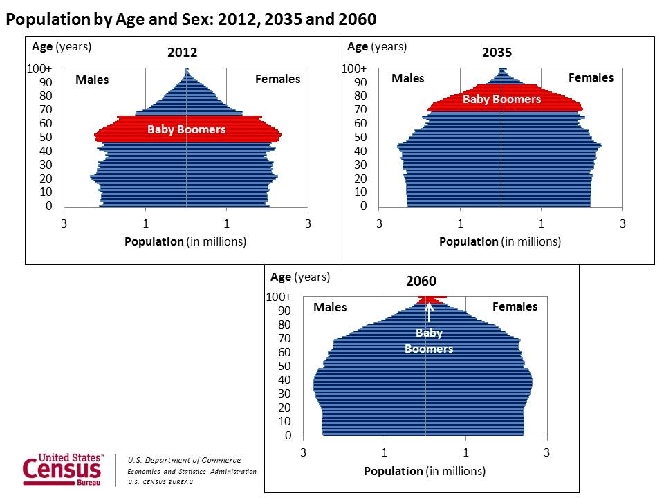 US Census Bureau Projections Show A Slower Growing Older More - Us aging population interactive map