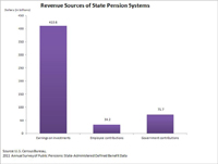 Revenue Sources of State Pension Systems