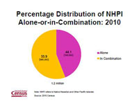 Percentage Distribution of NHPI Alone-or-in-Combinatkion:2010
