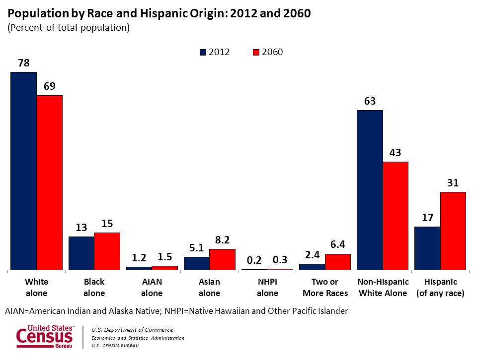 Special Report Racial and Ethnic Disparities in Obesity  Latino