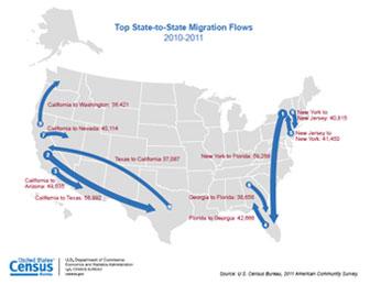 U S Migration Map 2010 2011
